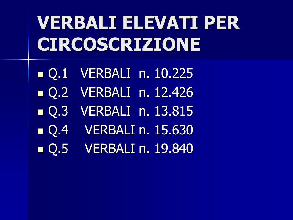 VERBALI ELEVATI PER CIRCOSCRIZIONE Q.1 VERBALI n. 10.225 Q.1 VERBALI n.
