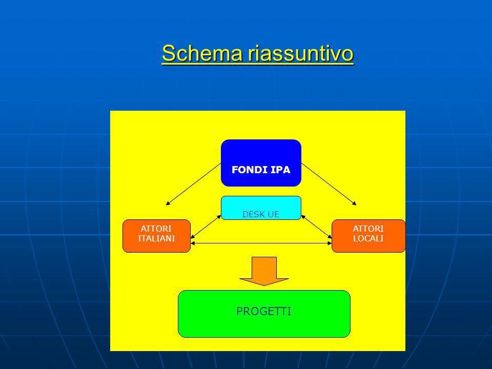 Schema riassuntivo Schema riassuntivo FONDI IPA ATTORI ITALIANI ATTORI LOCALI DESK UE PROGETTI