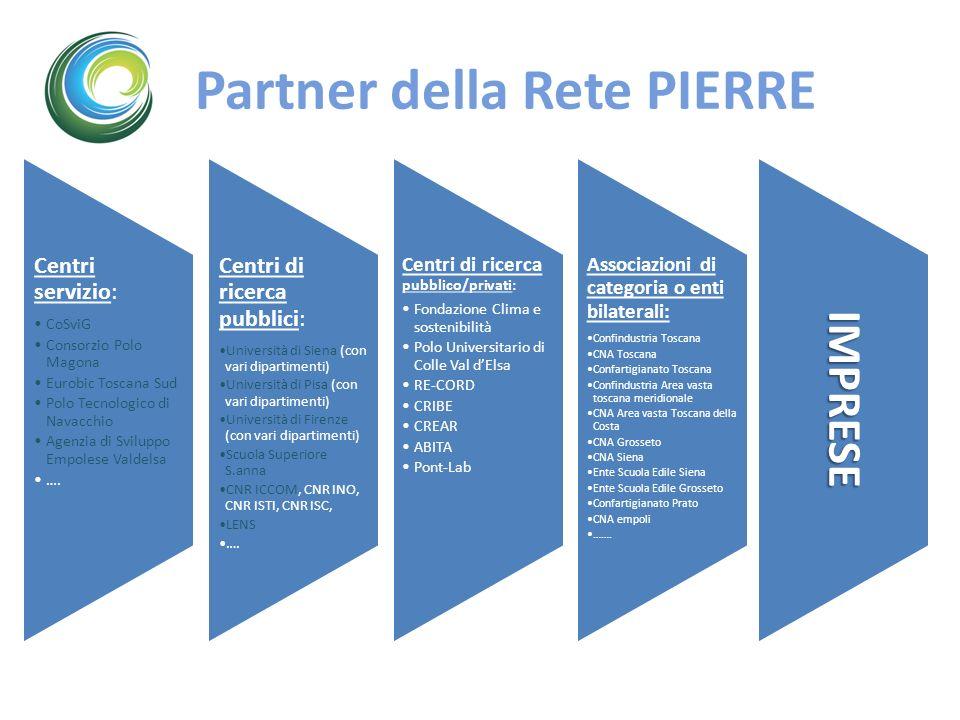 Partner della Rete PIERRE Centri servizio: CoSviG Consorzio Polo Magona Eurobic Toscana Sud Polo Tecnologico di Navacchio Agenzia di Sviluppo Empolese