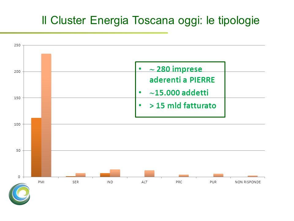 280 imprese aderenti a PIERRE 15.000 addetti > 15 mld fatturato Il Cluster Energia Toscana oggi: le tipologie