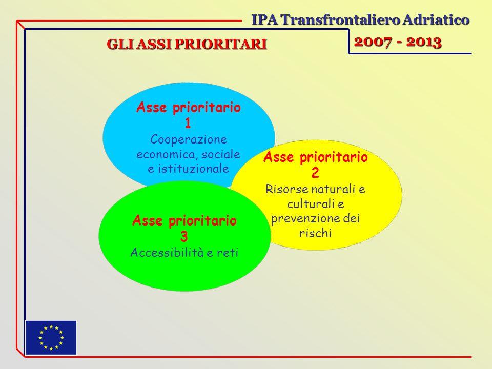GLI ASSI PRIORITARI IPA Transfrontaliero Adriatico 2007 - 2013 Asse prioritario 1 Cooperazione economica, sociale e istituzionale Asse prioritario 2 Risorse naturali e culturali e prevenzione dei rischi Asse prioritario 3 Accessibilità e reti
