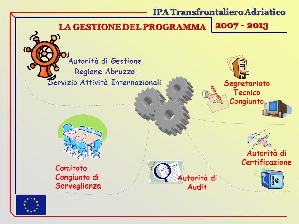LA GESTIONE DEL PROGRAMMA Segretariato Tecnico Congiunto Autorità di Gestione -Regione Abruzzo- Servizio Attività Internazionali Comitato Congiunto di Sorveglianza Autorità di Certificazione IPA Transfrontaliero Adriatico 2007 - 2013 Autorità di Audit