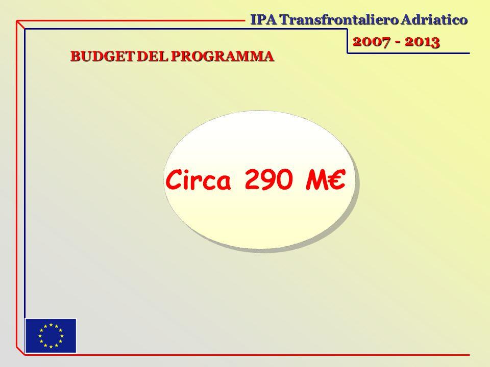 IPA Transfrontaliero Adriatico 2007 - 2013 Circa 290 M BUDGET DEL PROGRAMMA