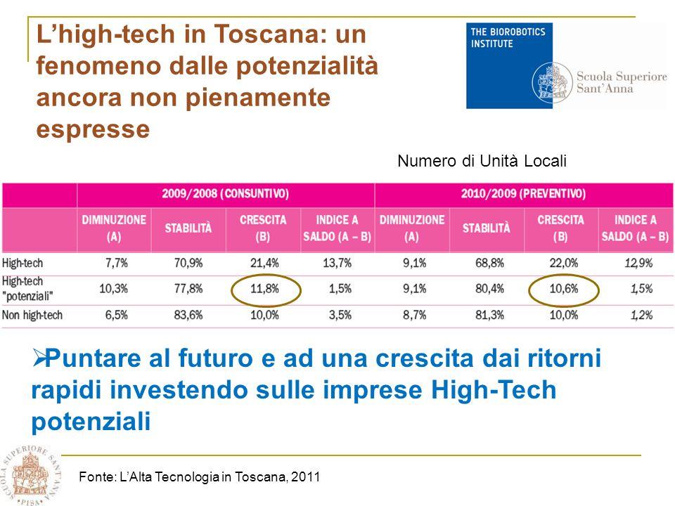 Lhigh-tech in Toscana: un fenomeno dalle potenzialità ancora non pienamente espresse Puntare al futuro e ad una crescita dai ritorni rapidi investendo sulle imprese High-Tech potenziali Fonte: LAlta Tecnologia in Toscana, 2011 Numero di Unità Locali