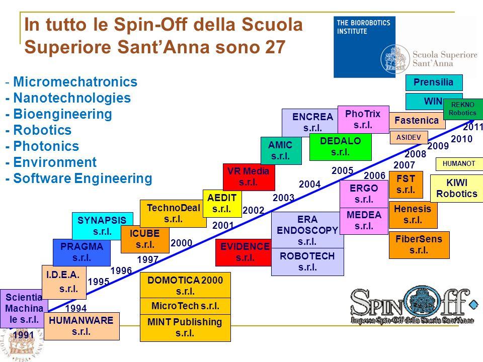 Scientia Machina le s.r.l. 1991 HUMANWARE s.r.l. I.D.E.A.
