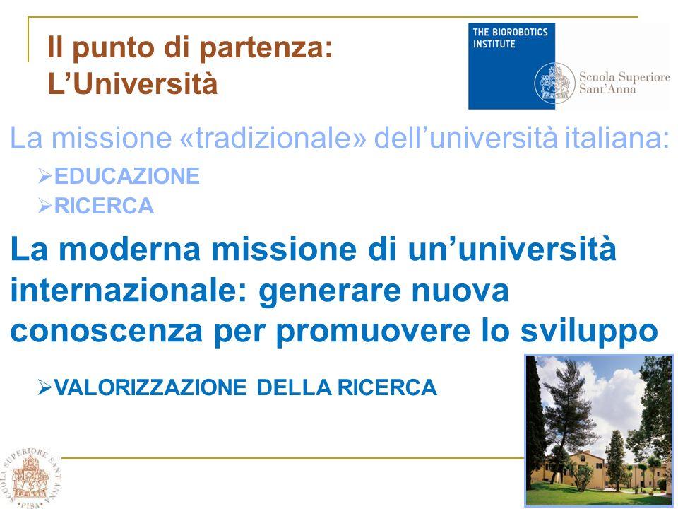 Il punto di partenza: LUniversità La missione «tradizionale» delluniversità italiana: La moderna missione di ununiversità internazionale: generare nuova conoscenza per promuovere lo sviluppo EDUCAZIONE RICERCA VALORIZZAZIONE DELLA RICERCA