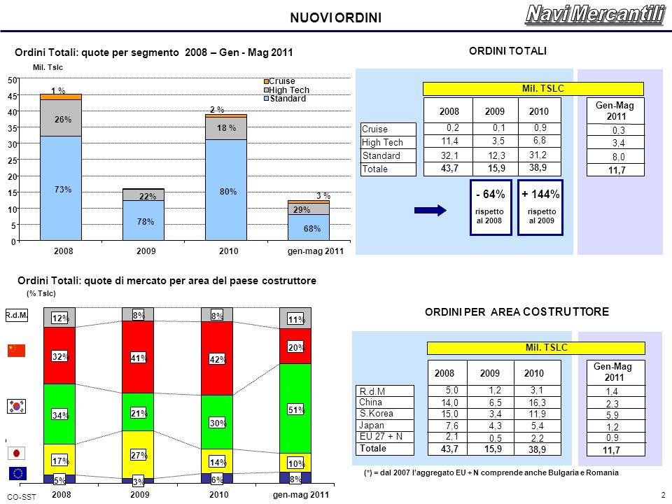 CO-SST 2 Ordini Totali: quote di mercato per area del paese costruttore Ordini Totali: quote per segmento 2008 – Gen - Mag 2011 NUOVI ORDINI (*) = dal 2007 laggregato EU + N comprende anche Bulgaria e Romania ORDINI PER AREA COSTRUTTORE Mil.