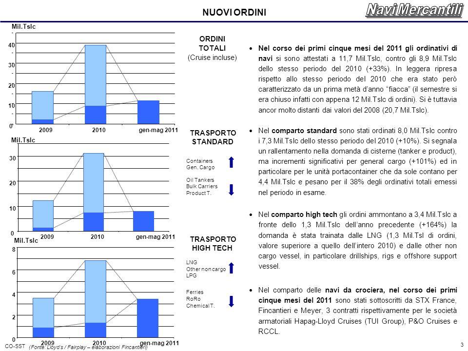 CO-SST 3 NUOVI ORDINI ORDINI TOTALI (Cruise incluse) TRASPORTO STANDARD Containers Gen.