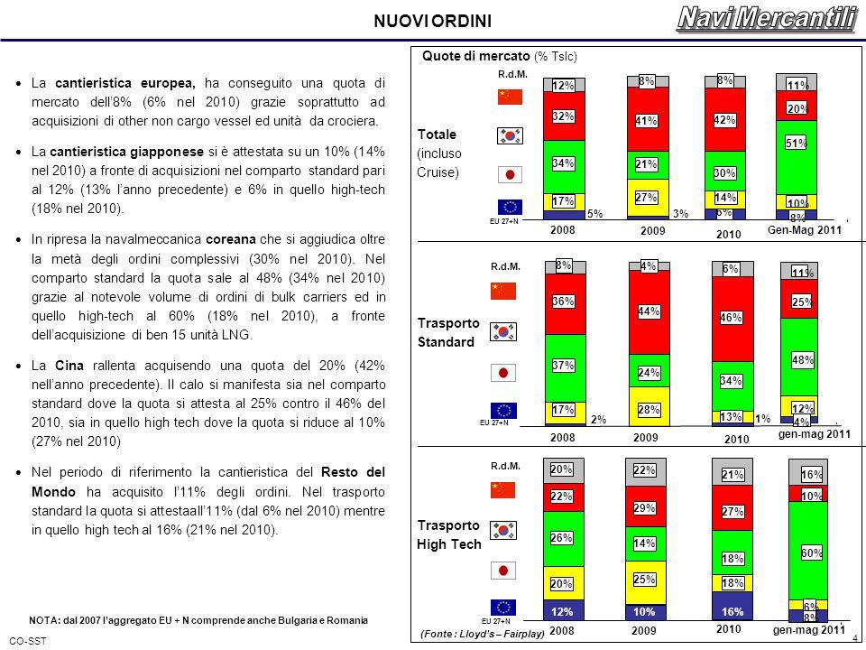 CO-SST 4 NUOVI ORDINI La cantieristica europea, ha conseguito una quota di mercato dell8% (6% nel 2010) grazie soprattutto ad acquisizioni di other non cargo vessel ed unità da crociera.