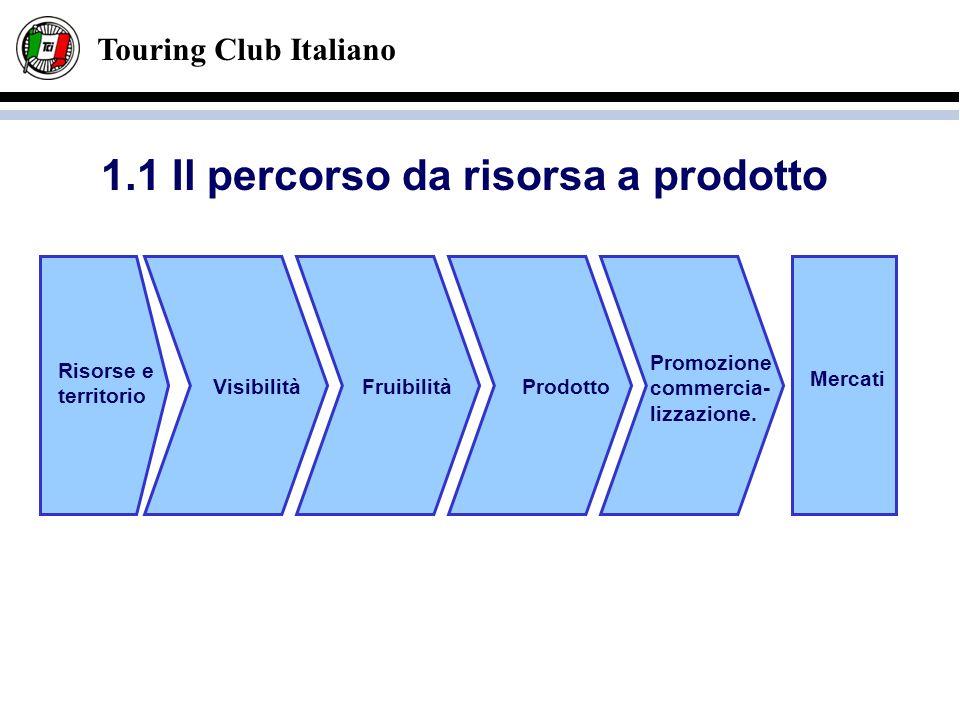 Touring Club Italiano 1.1 Il percorso da risorsa a prodotto VisibilitàFruibilitàProdotto Promozione commercia- lizzazione. Mercati Risorse e territori