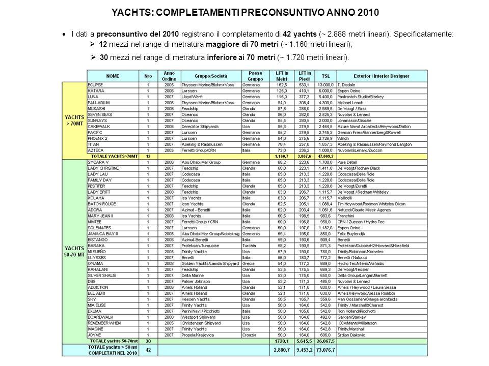 YACHTS: COMPLETAMENTI PRECONSUNTIVO ANNO 2010 I dati a preconsuntivo del 2010 registrano il completamento di 42 yachts (~ 2.888 metri lineari). Specif
