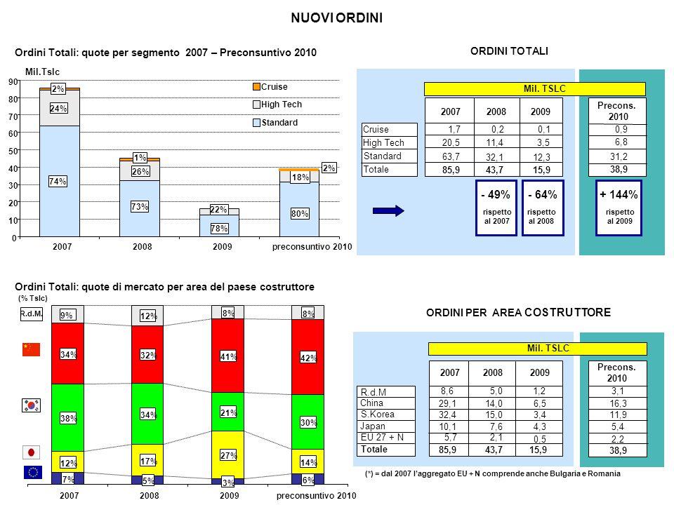 Ordini Totali: quote di mercato per area del paese costruttore Ordini Totali: quote per segmento 2007 – Preconsuntivo 2010 NUOVI ORDINI (*) = dal 2007