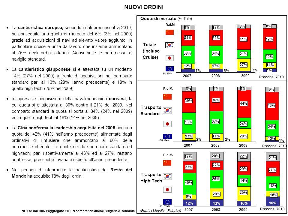 NUOVI ORDINI La cantieristica europea, secondo i dati preconsuntivi 2010, ha conseguito una quota di mercato del 6% (3% nel 2009) grazie ad acquisizio