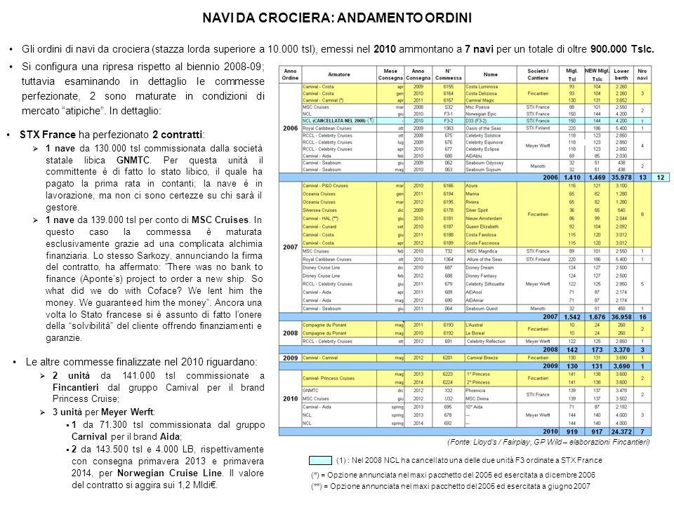 NAVI DA CROCIERA: ANDAMENTO ORDINI (1) (Fonte: Lloyds / Fairplay, GP Wild – elaborazioni Fincantieri) (*) = Opzione annunciata nel maxi pacchetto del
