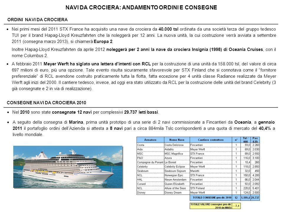 ORDINI NAVI DA CROCIERA NAVI DA CROCIERA: ANDAMENTO ORDINI E CONSEGNE Nei primi mesi del 2011 STX France ha acquisito una nave da crociera da 40.000 t