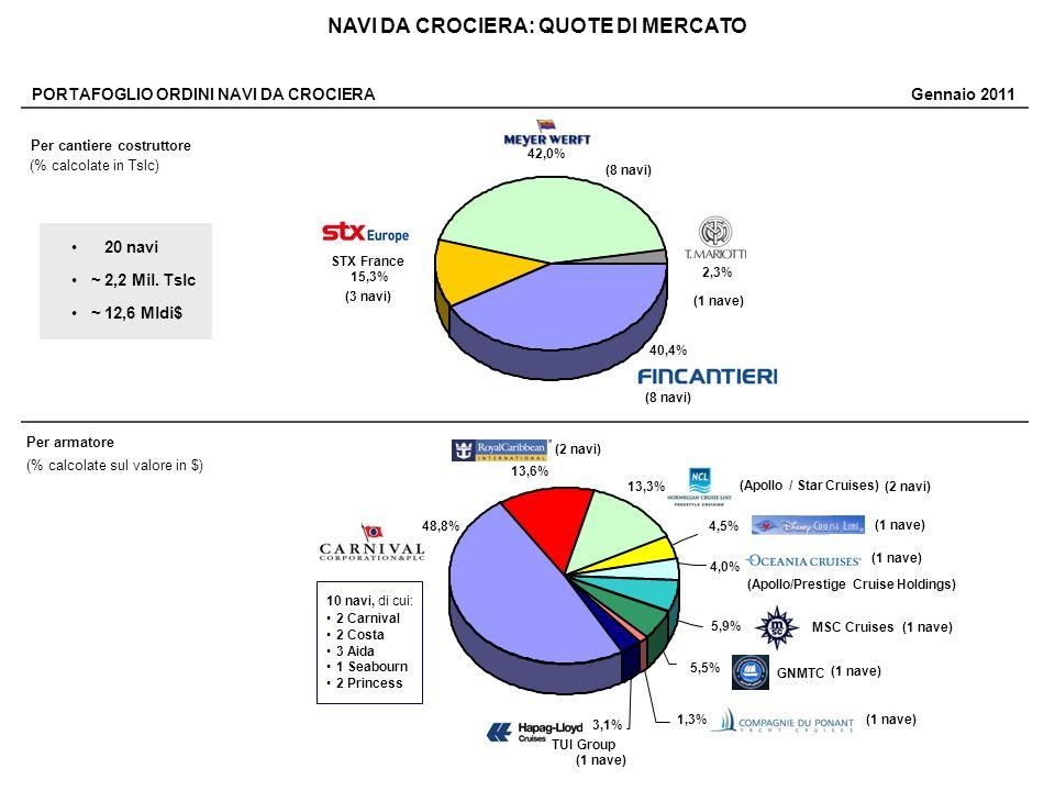 NAVI DA CROCIERA: QUOTE DI MERCATO PORTAFOGLIO ORDINI NAVI DA CROCIERA Gennaio 2011 (8 navi) 40,4% 42,0% 2,3% (8 navi) (1 nave) STX France 15,3% (3 na