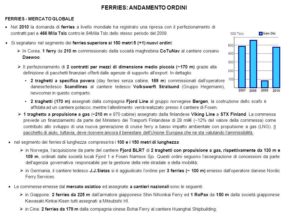 FERRIES - MERCATO GLOBALE Nel 2010 la domanda di ferries a livello mondiale ha registrato una ripresa con il perfezionamento di contratti pari a 466 M
