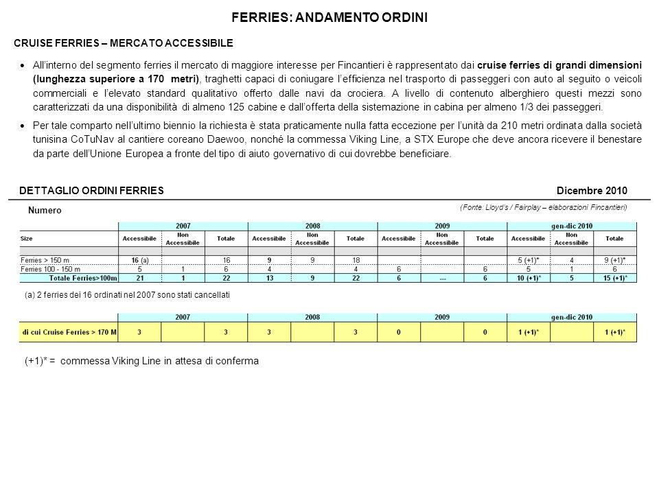 FERRIES: ANDAMENTO ORDINI DETTAGLIO ORDINI FERRIES (Fonte: Lloyds / Fairplay – elaborazioni Fincantieri) Dicembre 2010 Numero (a) 2 ferries dei 16 ord
