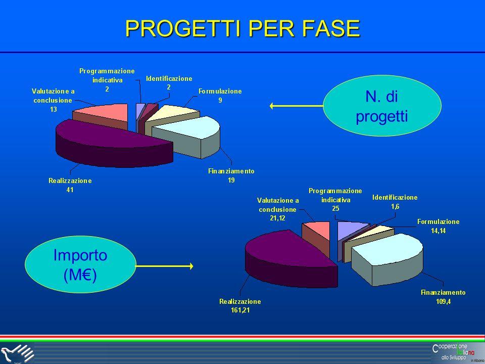 PROGETTI PER FASE N. di progetti Importo (M)