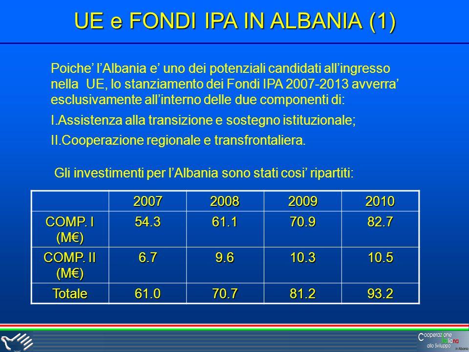 UE e FONDI IPA IN ALBANIA (1) Poiche lAlbania e uno dei potenziali candidati allingresso nella UE, lo stanziamento dei Fondi IPA 2007-2013 avverra esclusivamente allinterno delle due componenti di: I.Assistenza alla transizione e sostegno istituzionale; II.Cooperazione regionale e transfrontaliera.