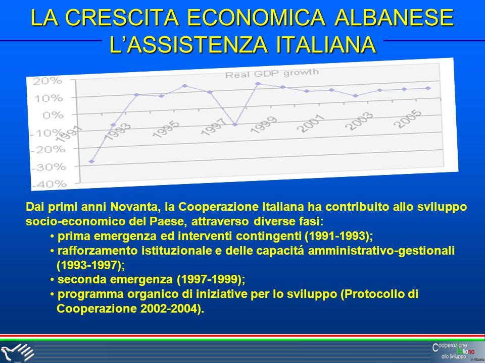 LA CRESCITA ECONOMICA ALBANESE LASSISTENZA ITALIANA Dai primi anni Novanta, la Cooperazione Italiana ha contribuito allo sviluppo socio-economico del Paese, attraverso diverse fasi: prima emergenza ed interventi contingenti (1991-1993); rafforzamento istituzionale e delle capacitá amministrativo-gestionali (1993-1997); seconda emergenza (1997-1999); programma organico di iniziative per lo sviluppo (Protocollo di Cooperazione 2002-2004).