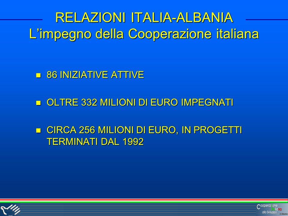 RELAZIONI ITALIA-ALBANIA Limpegno della Cooperazione italiana 86 INIZIATIVE ATTIVE 86 INIZIATIVE ATTIVE OLTRE 332 MILIONI DI EURO IMPEGNATI OLTRE 332 MILIONI DI EURO IMPEGNATI CIRCA 256 MILIONI DI EURO, IN PROGETTI TERMINATI DAL 1992 CIRCA 256 MILIONI DI EURO, IN PROGETTI TERMINATI DAL 1992