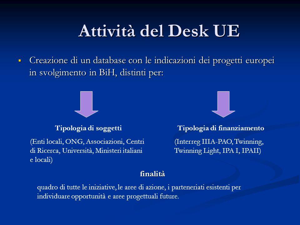 Attività del Desk UE Creazione di un database con le indicazioni dei progetti europei in svolgimento in BiH, distinti per: Creazione di un database co