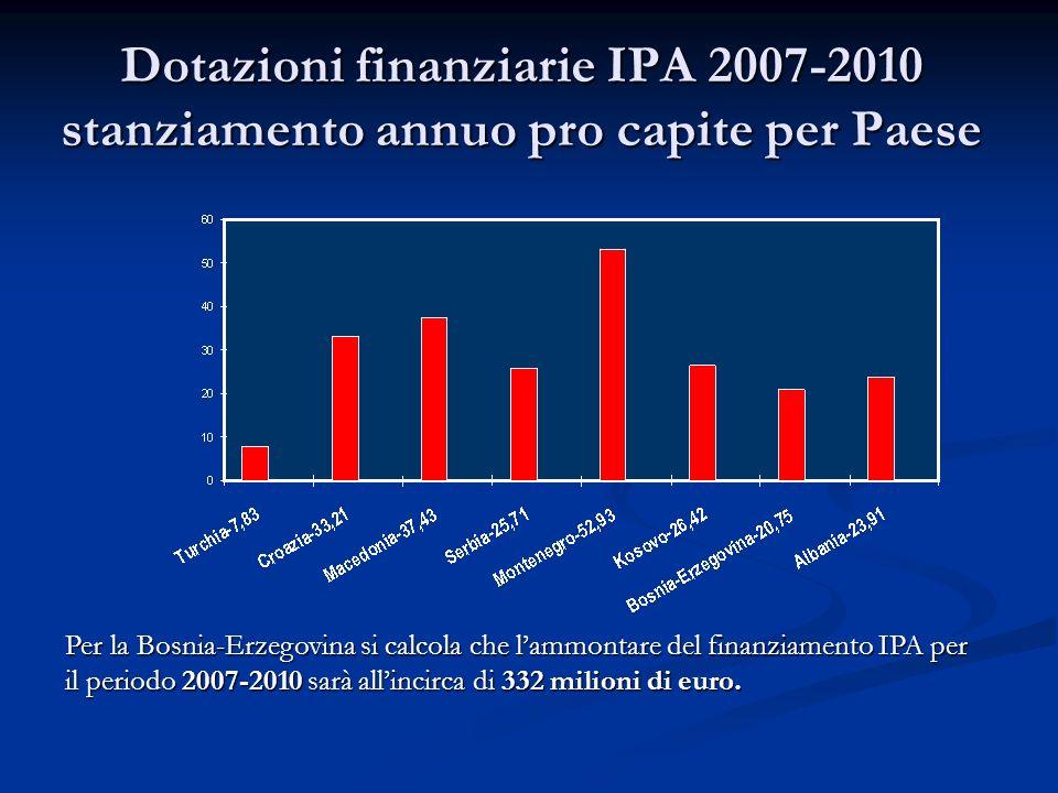 Dotazioni finanziarie IPA 2007-2010 stanziamento annuo pro capite per Paese Per la Bosnia-Erzegovina si calcola che lammontare del finanziamento IPA p