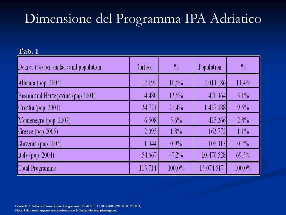 Tab. 1 Fonte: IPA Adriatic Cross-Border Programme (Draft 5.05 19/07/2007) 2007CB IPO 001; Nota: I dati non tengono in considerazione la Serbia che è i