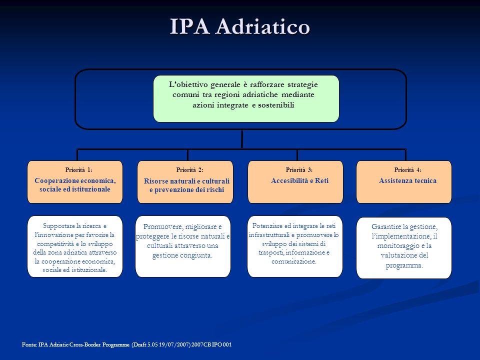 Priorità 1 : Cooperazione economica, sociale ed istituzionale Priorità 4 : Assistenza tecnica Potenziare ed integrare le reti infrastrutturali e promu