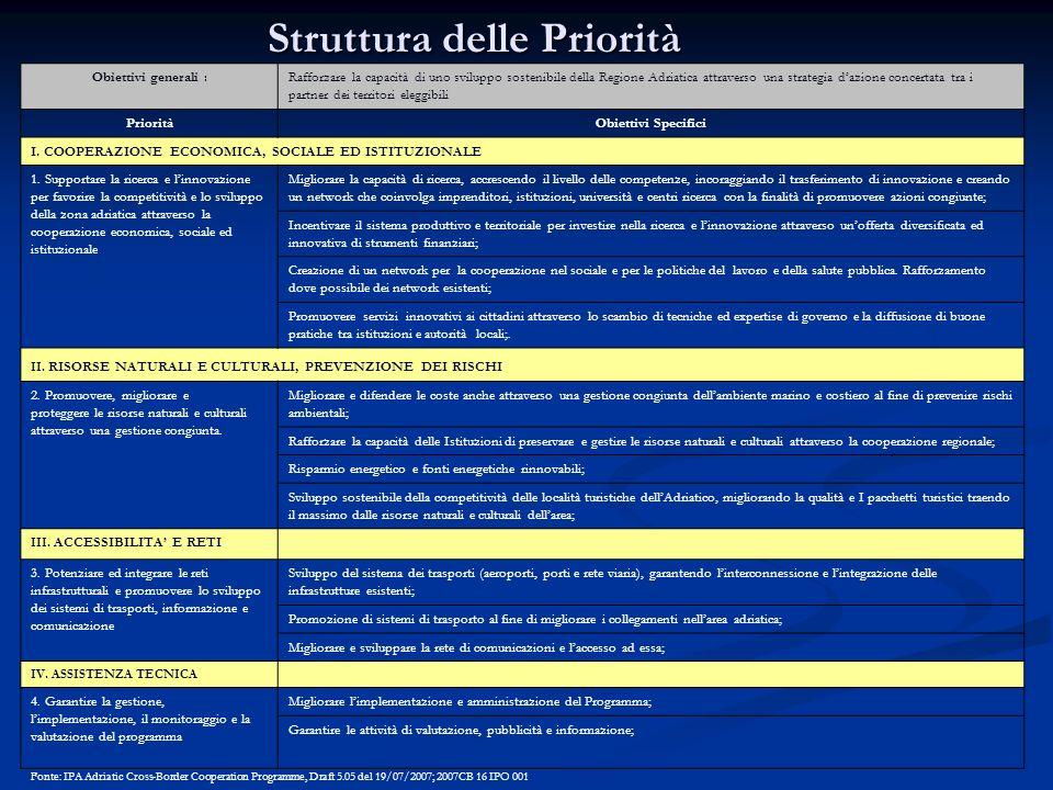 Struttura delle Priorità Obiettivi generali : Rafforzare la capacità di uno sviluppo sostenibile della Regione Adriatica attraverso una strategia dazi
