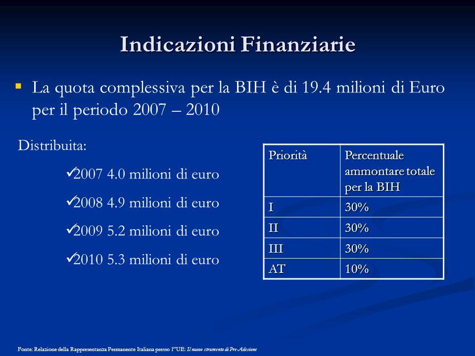 Indicazioni Finanziarie La quota complessiva per la BIH è di 19.4 milioni di Euro per il periodo 2007 – 2010 Priorità Percentuale ammontare totale per