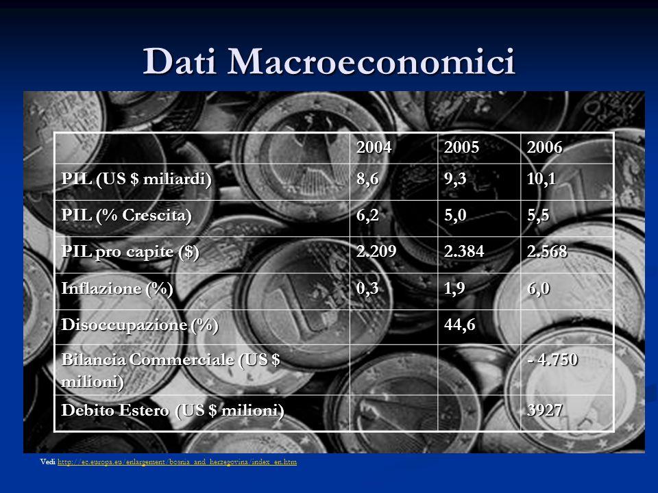 Dati Macroeconomici 200420052006 PIL (US $ miliardi) 8,69,310,1 PIL (% Crescita) 6,25,05,5 PIL pro capite ($) 2.2092.3842.568 Inflazione (%) 0,31,96,0
