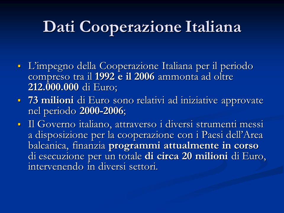 Dati Cooperazione Italiana Limpegno della Cooperazione Italiana per il periodo compreso tra il 1992 e il 2006 ammonta ad oltre 212.000.000 di Euro; Li