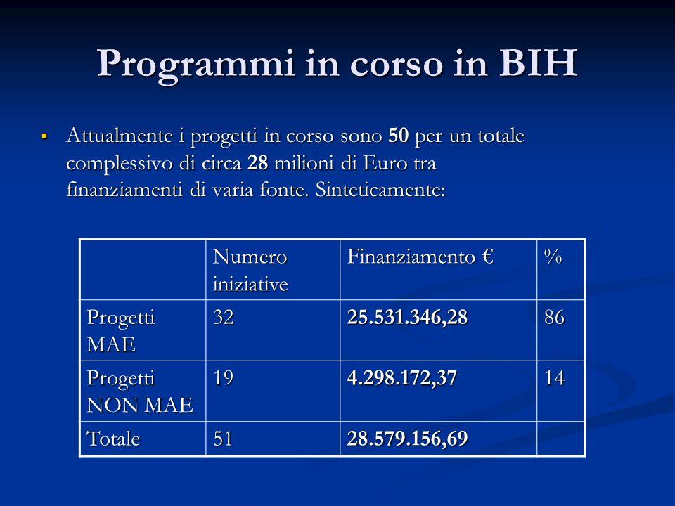 Programmi in corso in BIH Attualmente i progetti in corso sono 50 per un totale complessivo di circa 28 milioni di Euro tra finanziamenti di varia fon