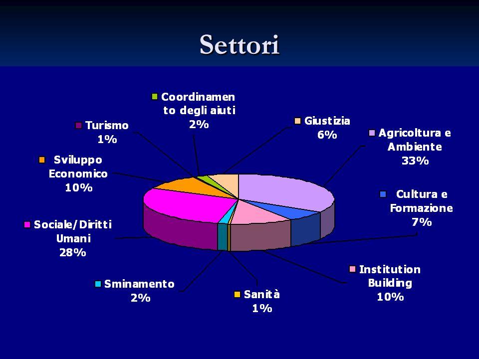 IPA ADRIATICO: Municipalità coinvolte