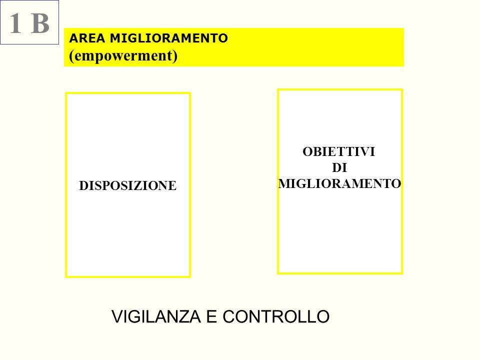 DISPOSIZIONE OBIETTIVI DI MIGLIORAMENTO AREA MIGLIORAMENTO (empowerment) 1 B VIGILANZA E CONTROLLO