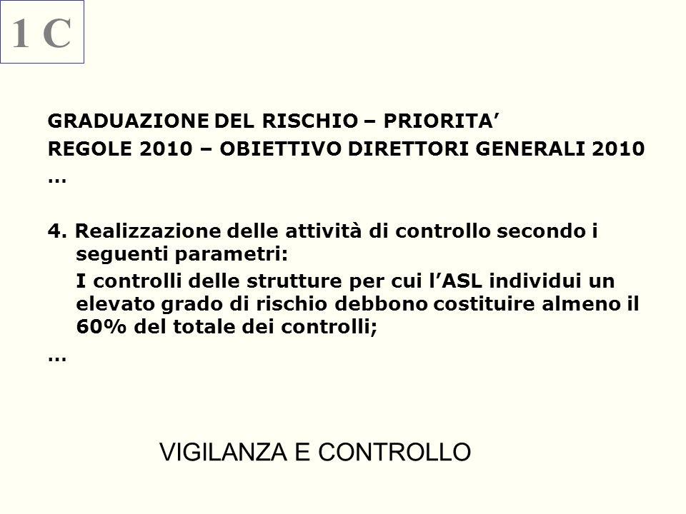 GRADUAZIONE DEL RISCHIO – PRIORITA REGOLE 2010 – OBIETTIVO DIRETTORI GENERALI 2010 … 4. Realizzazione delle attività di controllo secondo i seguenti p