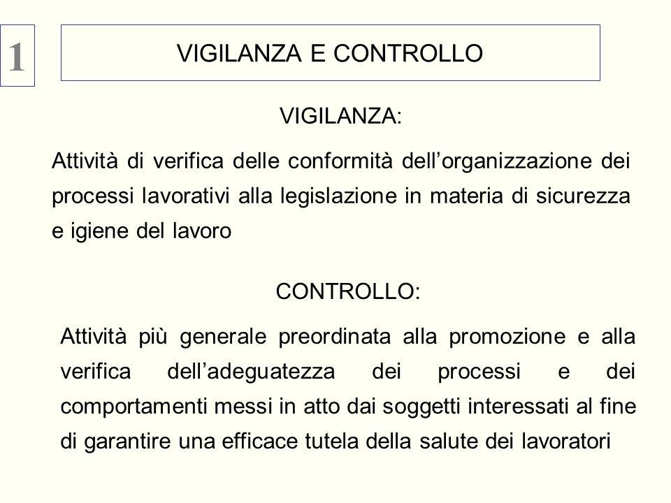 VIGILANZA E CONTROLLO VIGILANZA: Attività di verifica delle conformità dellorganizzazione dei processi lavorativi alla legislazione in materia di sicu