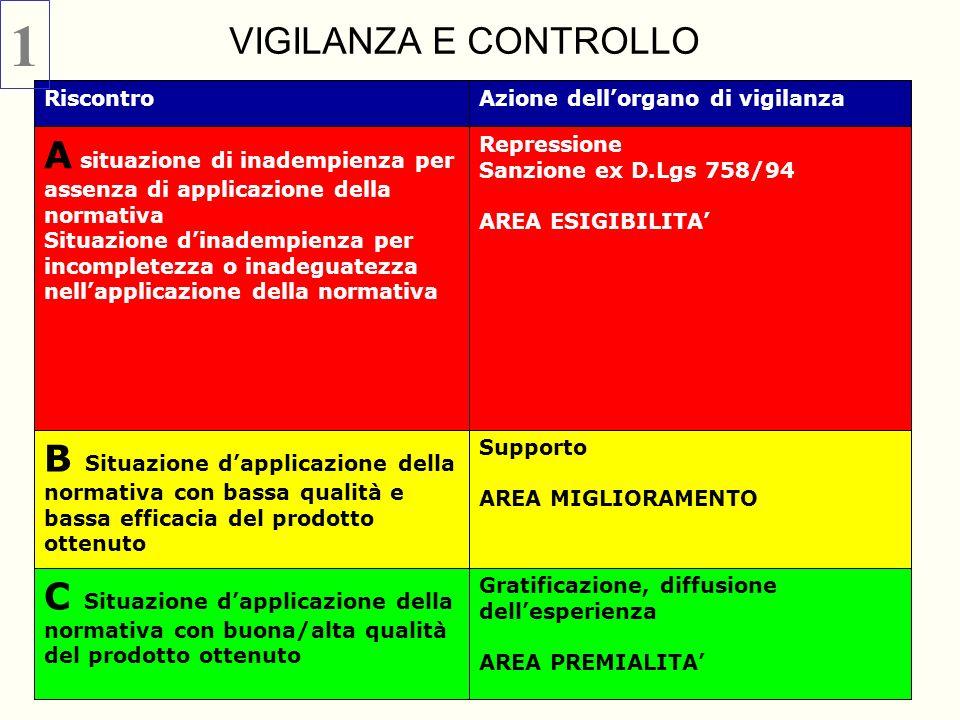 Gratificazione, diffusione dellesperienza AREA PREMIALITA C Situazione dapplicazione della normativa con buona/alta qualità del prodotto ottenuto Supp