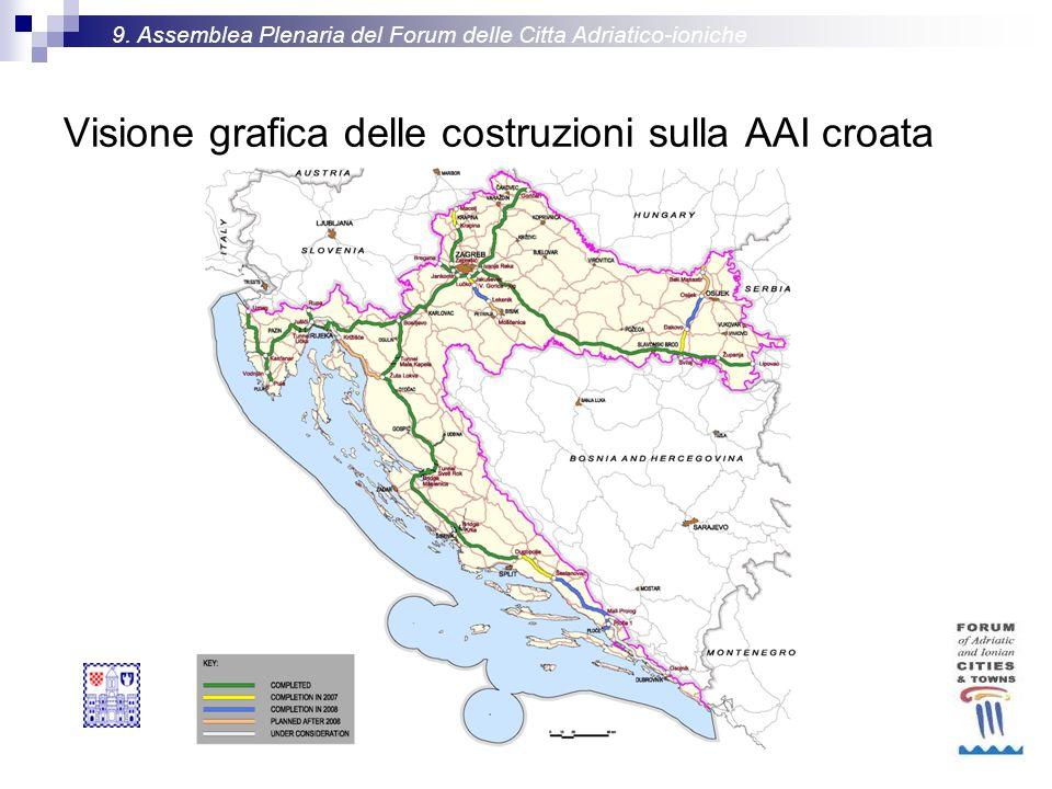 Visione grafica delle costruzioni sulla AAI croata 9.