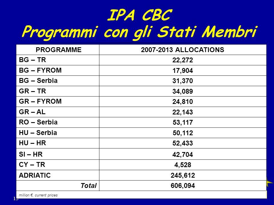 13 IPA CBC Programmi con gli Stati Membri PROGRAMME2007-2013 ALLOCATIONS BG – TR22,272 BG – FYROM17,904 BG – Serbia31,370 GR – TR34,089 GR – FYROM24,810 GR – AL22,143 RO – Serbia53,117 HU – Serbia50,112 HU – HR52,433 SI – HR42,704 CY – TR4,528 ADRIATIC245,612 Total606,094 million, current prices