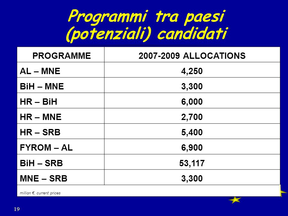 19 Programmi tra paesi (potenziali) candidati PROGRAMME2007-2009 ALLOCATIONS AL – MNE4,250 BiH – MNE3,300 HR – BiH6,000 HR – MNE2,700 HR – SRB5,400 FYROM – AL6,900 BiH – SRB53,117 MNE – SRB3,300 million, current prices