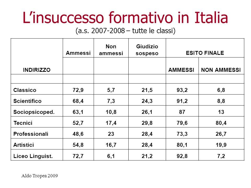 Aldo Tropea 2009 Gli allievi non ammessi alle classi successive (per classe - a.s. 2007-2008)