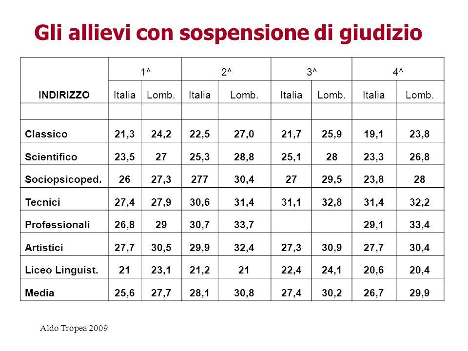 Aldo Tropea 2009 in uno scenario scenario nuovo, la legge 53 conferma alcune linee essenziali dellobbligo formativo…..