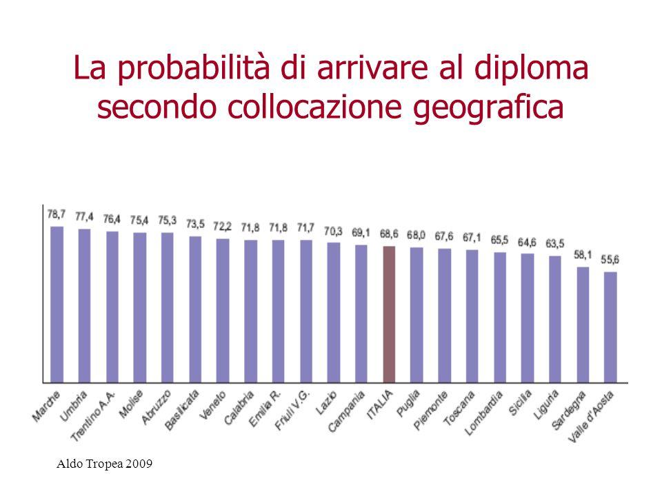 Aldo Tropea 2009 La probabilità di arrivare al diploma secondo collocazione geografica