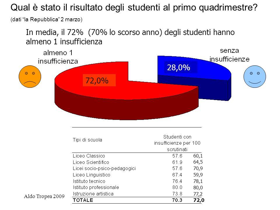 Aldo Tropea 2009 Qual è stato il risultato degli studenti al primo quadrimestre.