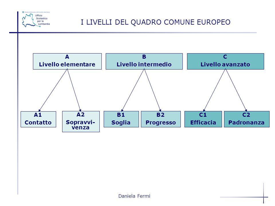 Daniela Fermi I LIVELLI DEL QUADRO COMUNE EUROPEO A Livello elementare B Livello intermedio C Livello avanzato A1 Contatto A2 Sopravvi- venza B1 Sogli