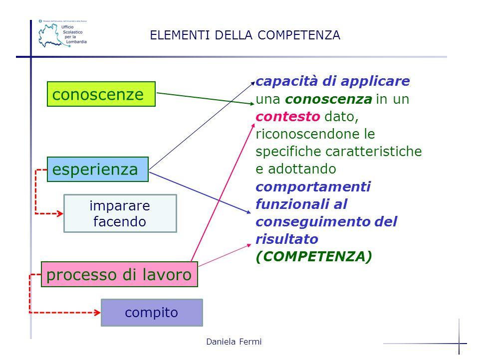 Daniela Fermi capacità di applicare una conoscenza in un contesto dato, riconoscendone le specifiche caratteristiche e adottando comportamenti funzion