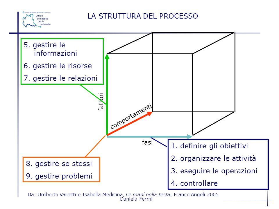 Daniela Fermi fattori fasi comportamenti 1. definire gli obiettivi 2. organizzare le attività 3. eseguire le operazioni 4. controllare 5. gestire le i